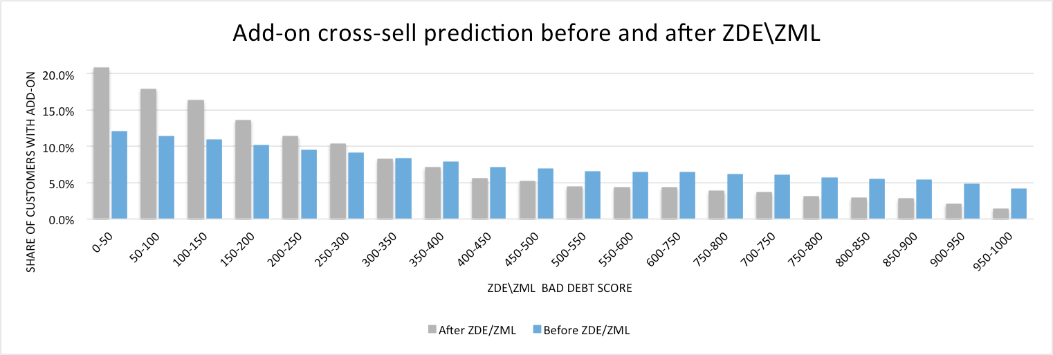 Add-on cross-sell prediction before and after ZDE/ZML