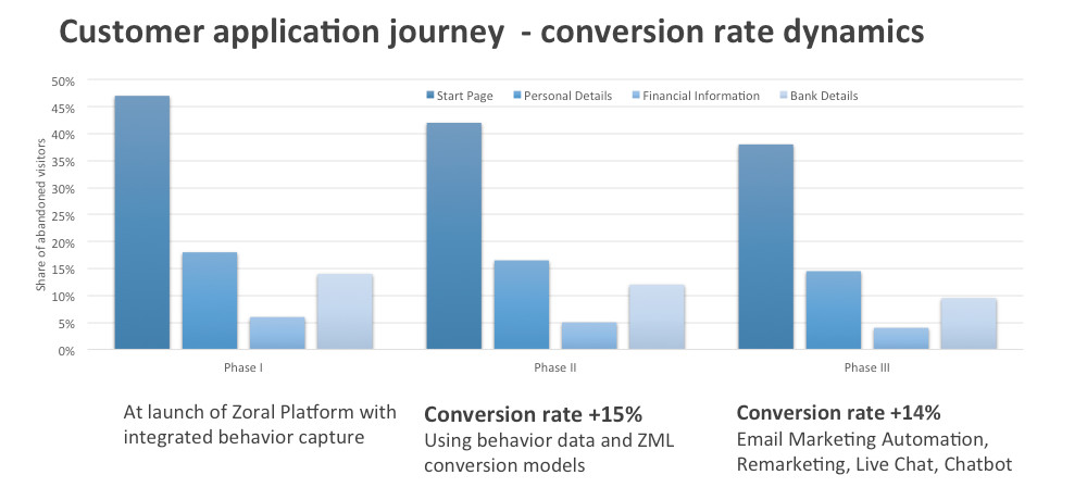 Zoral case study. Customer application journey, conversion rate dynamics