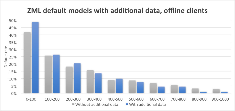 Case study. ZML default models with additional data, offline clients