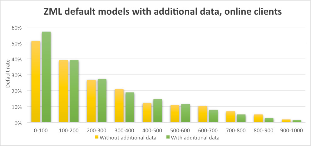 Case study. ZML default models with additional data, online clients