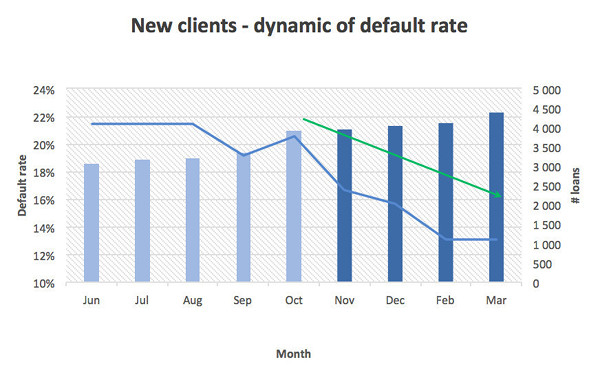Case study. New clients, dynamic of default rate