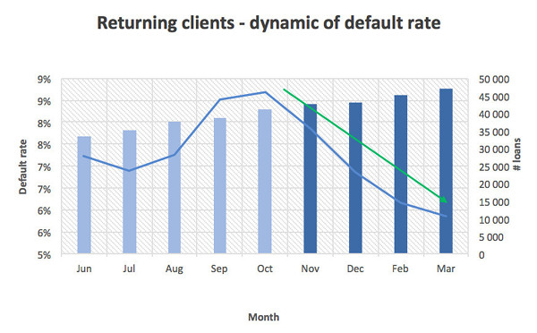 Case study. Returning clients, dynamic of default rate