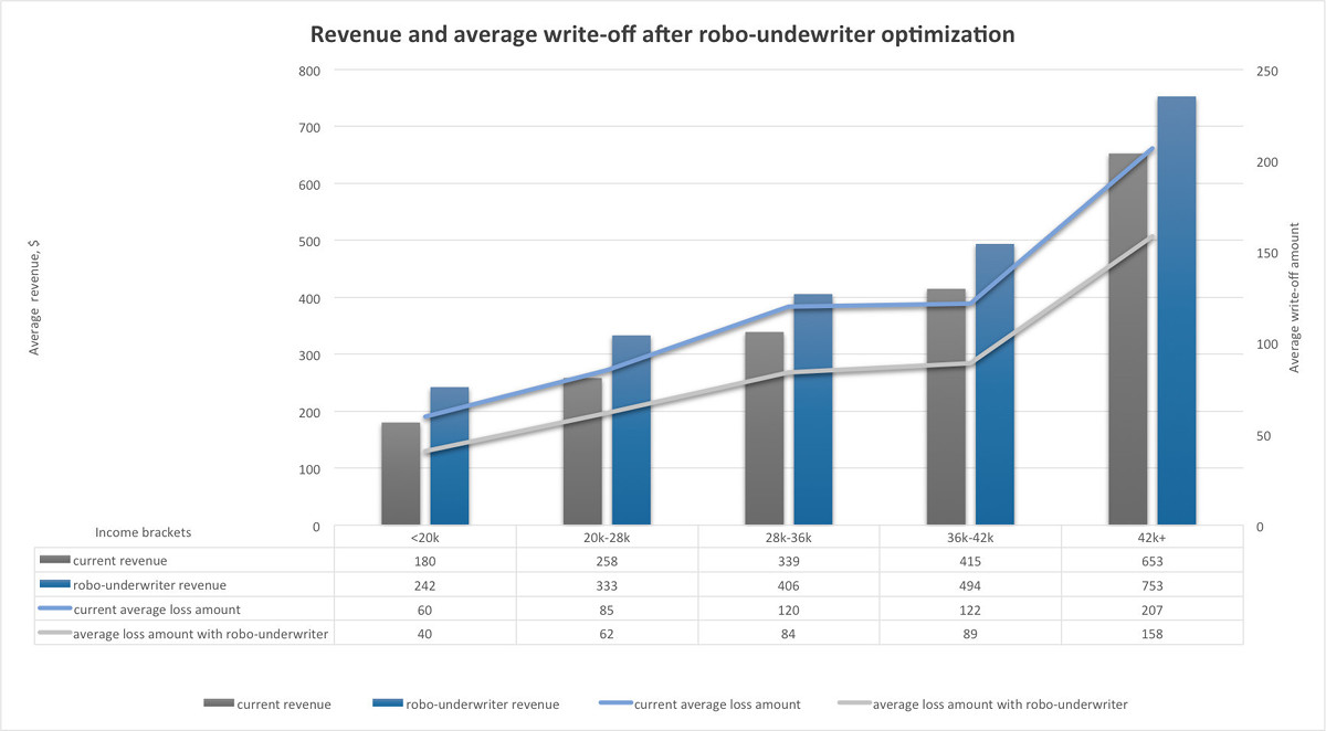 Case study. Revenue and average write-off after robo-underwriter optimization