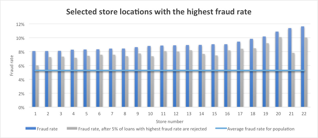 Case study. Selected store locations with highest fraud rate