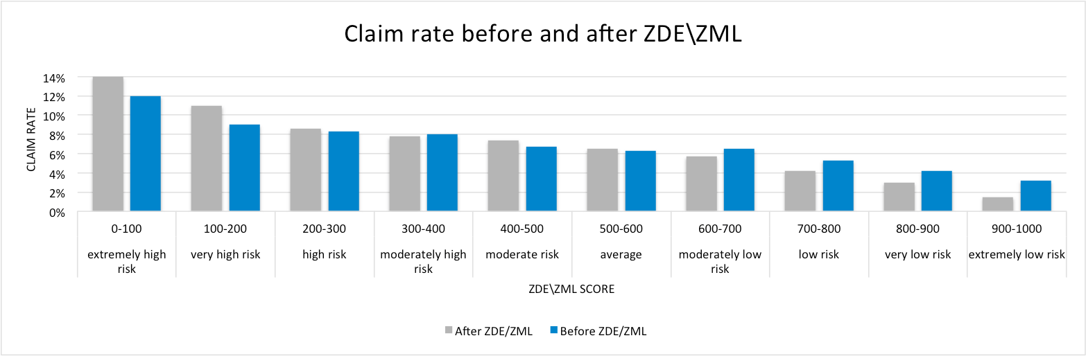 Claim rate before and after ZDE/ZML