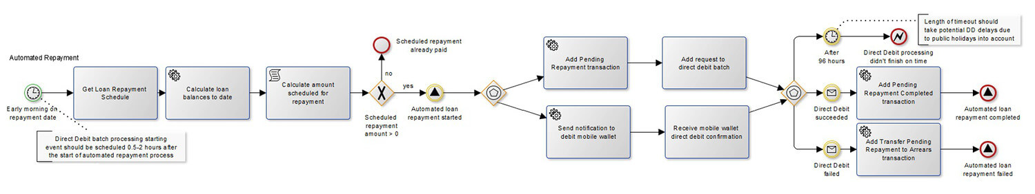 Zoral loan management system, customer lifecycle