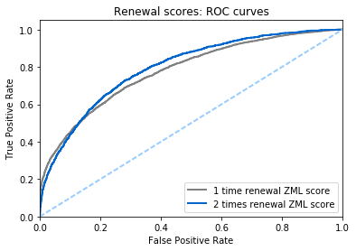 Prediction of insurance renewal ROC