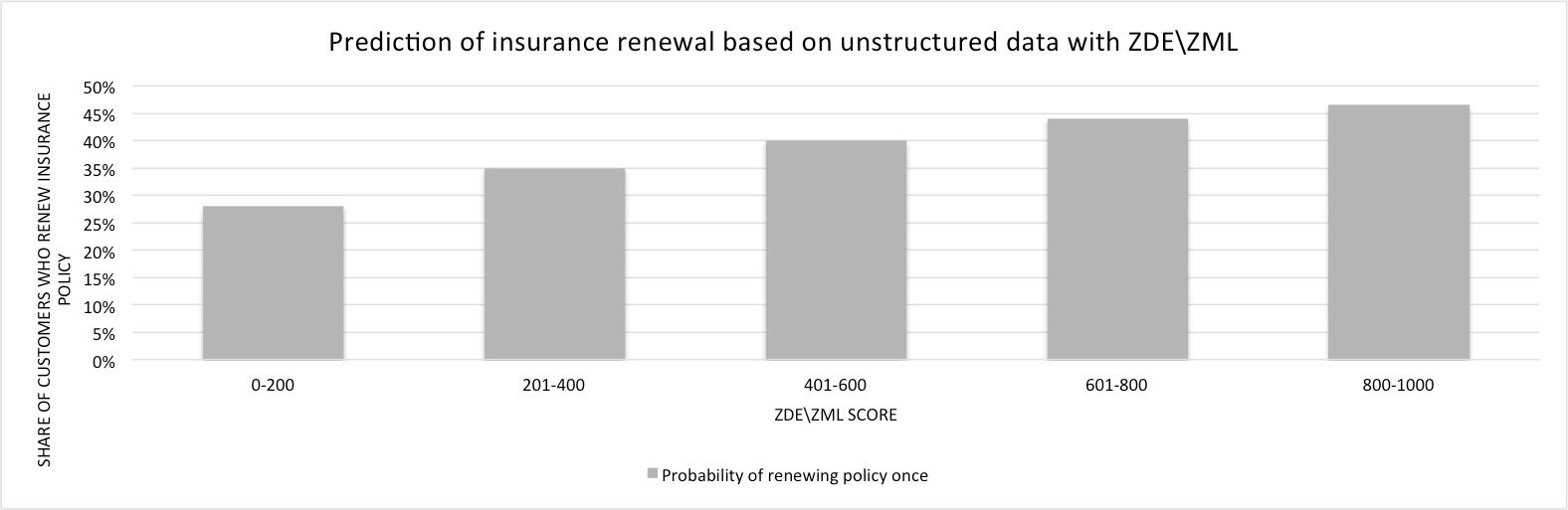 Prediction of insurance renewal based on unstructured data with ZDE/ZML