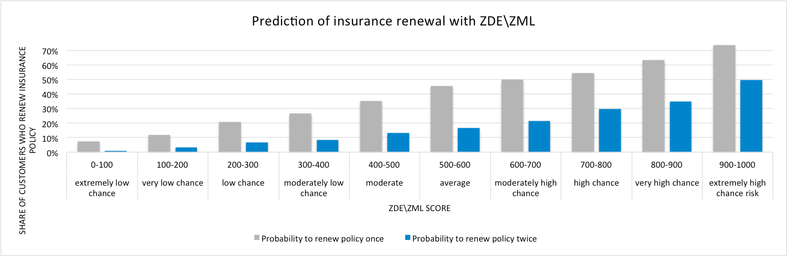 Prediction of insurance renewal with ZDE/ZML