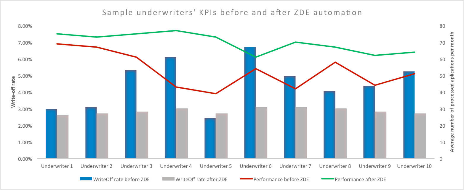 Sample underwriters KPIs before and after ZDE automation
