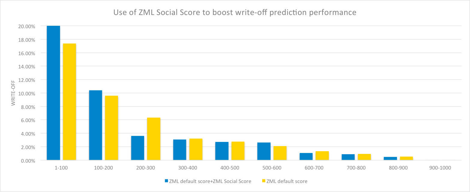 Use of ZML Social Score to boost write-off prediction performance