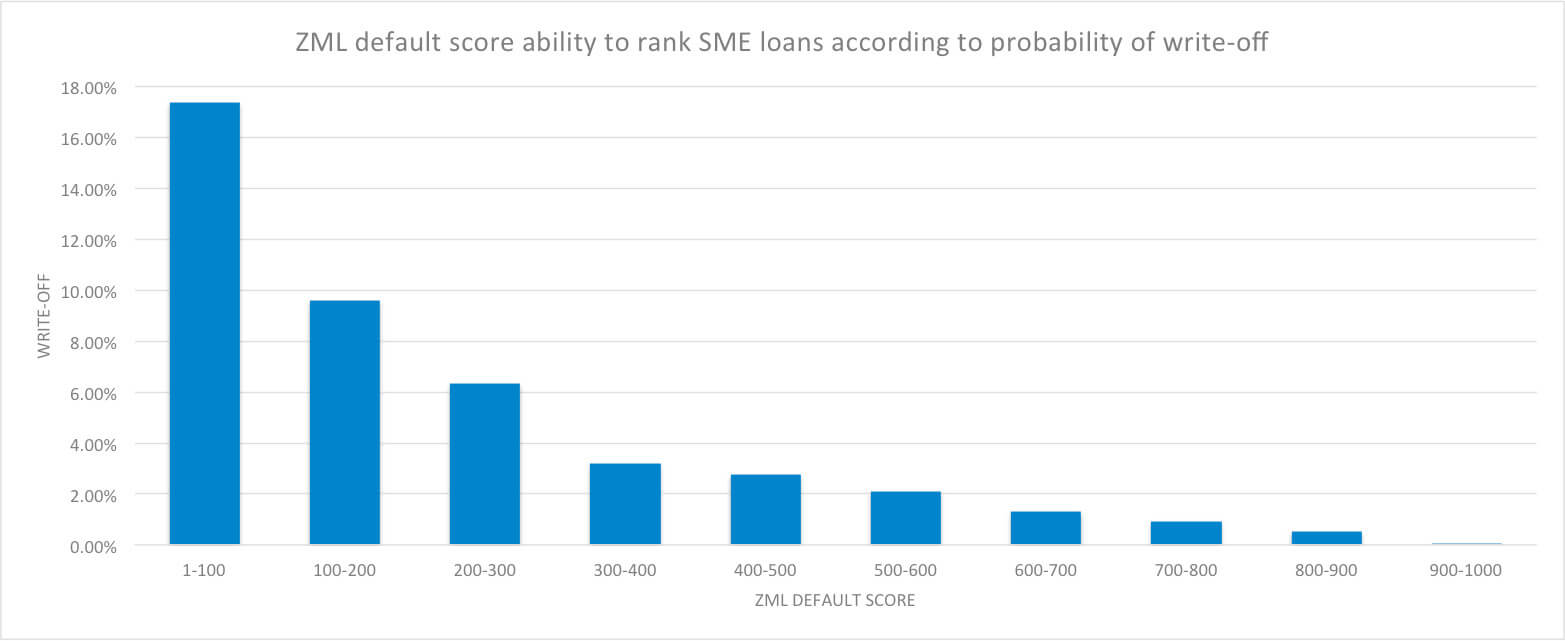 ZML default score ability to rank SME loans according to probability of write-off